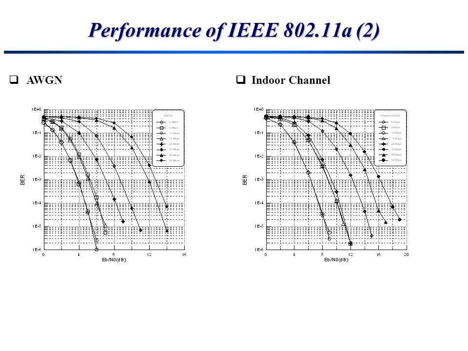 Performance of IEEE 802.11a (2)