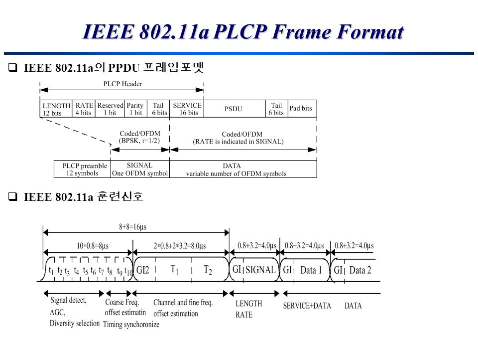 IEEE a PLCP Frame Format