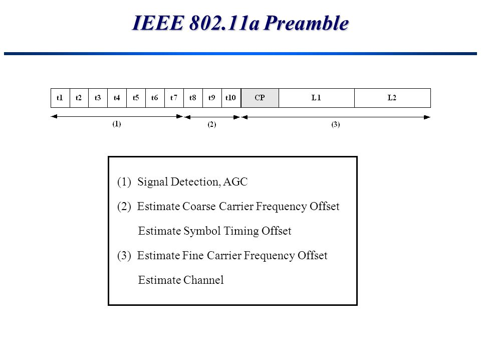 IEEE 802.11a Preamble (1) Signal Detection, AGC