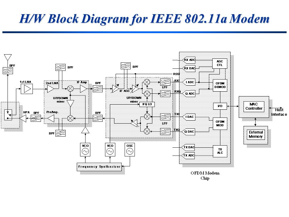 H/W Block Diagram for IEEE 802.11a Modem