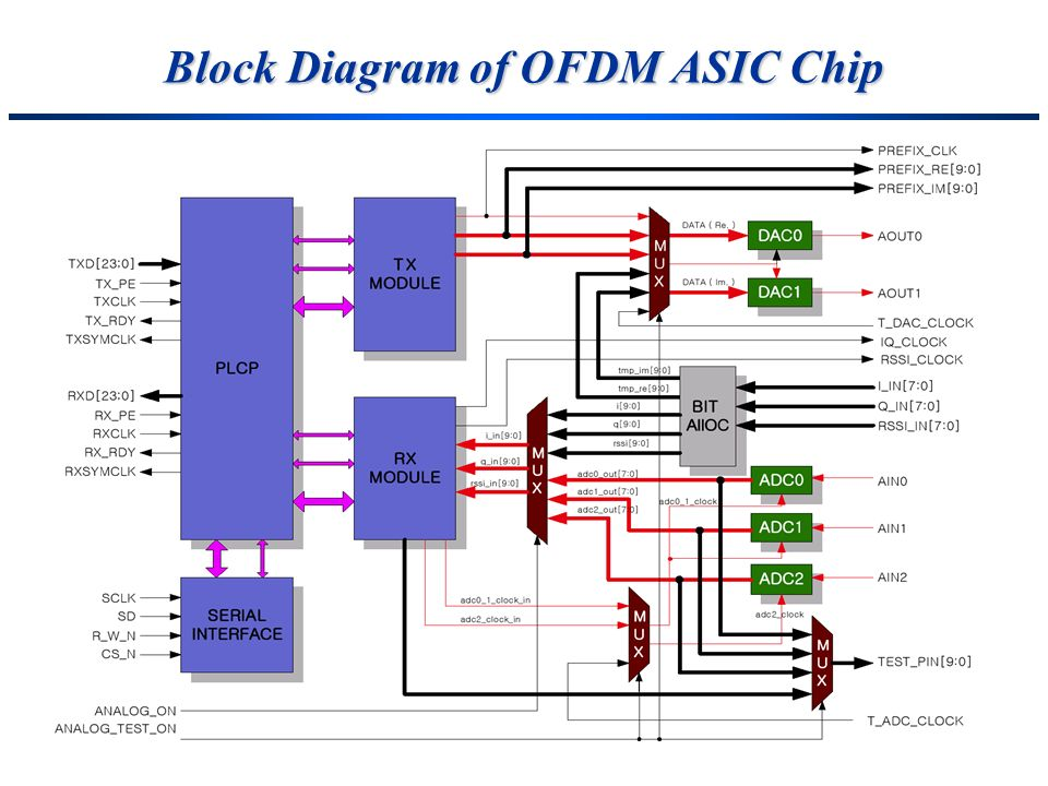 Block Diagram of OFDM ASIC Chip