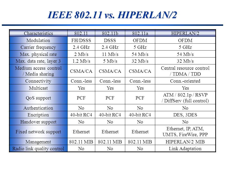 IEEE 802.11 vs. HIPERLAN/2 Characteristics 802.11 802.11b 802.11a