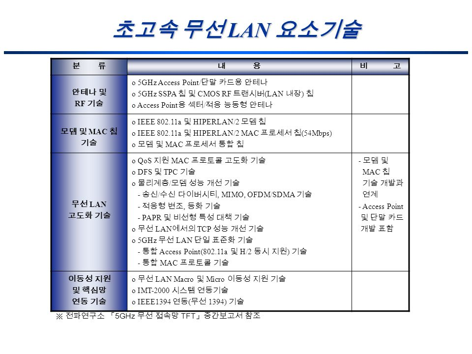 초고속 무선 LAN 요소기술 분 류 내 용 비 고 안테나 및 RF 기술 5GHz Access Point/단말 카드용 안테나
