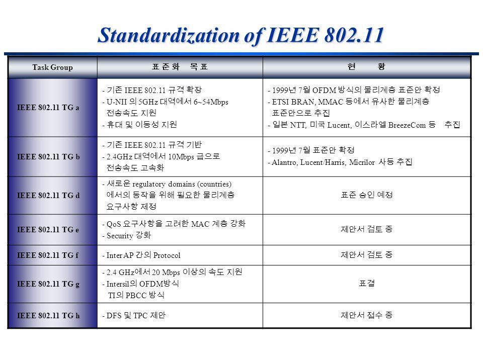 Standardization of IEEE 802.11