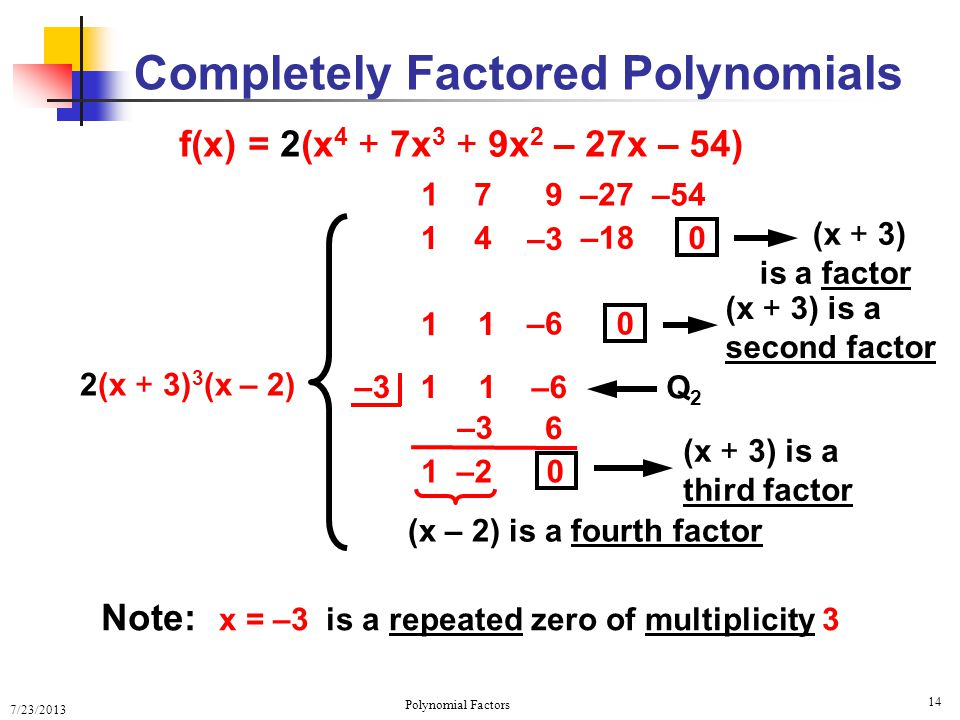 Completely Factored Polynomials