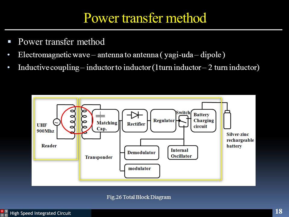 Power transfer method Power transfer method