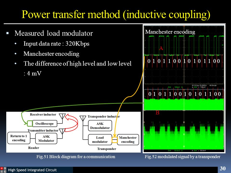 Power transfer method (inductive coupling)