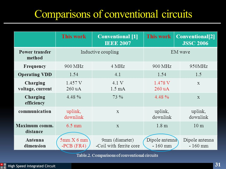 Comparisons of conventional circuits