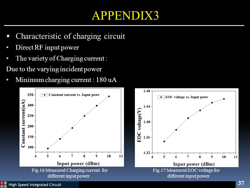 APPENDIX3 Characteristic of charging circuit Direct RF input power