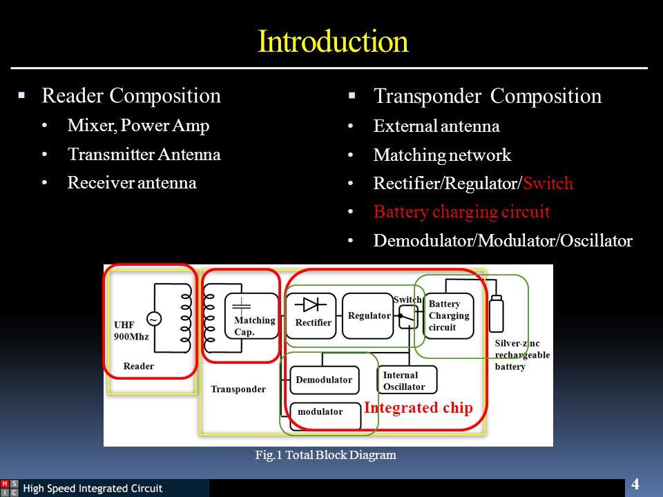 Introduction Transponder Composition Reader Composition