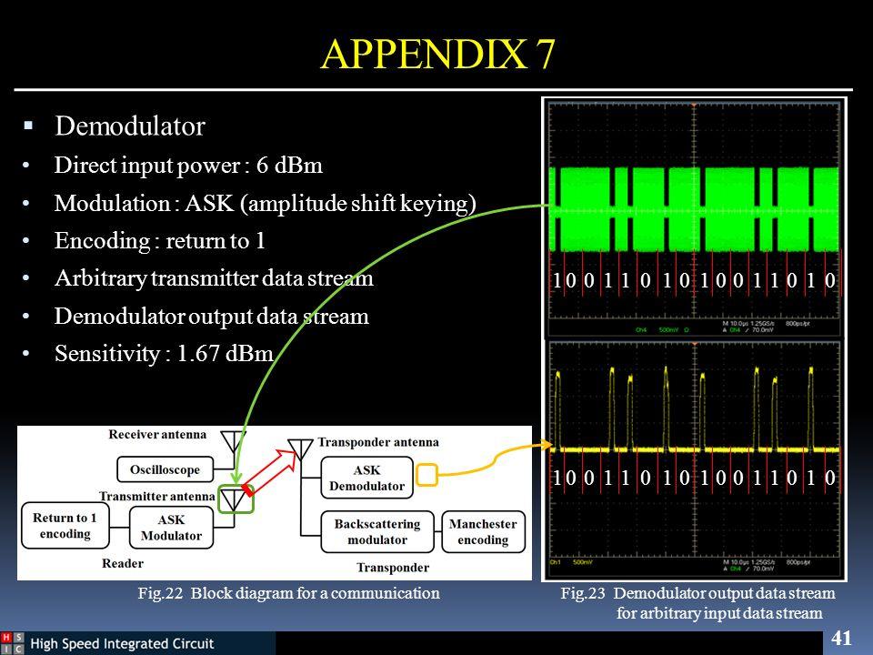 APPENDIX 7 Demodulator Direct input power : 6 dBm