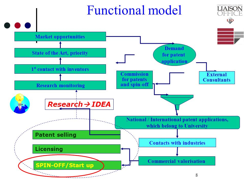 Functional model Research IDEA Market opportunities Demand for patent