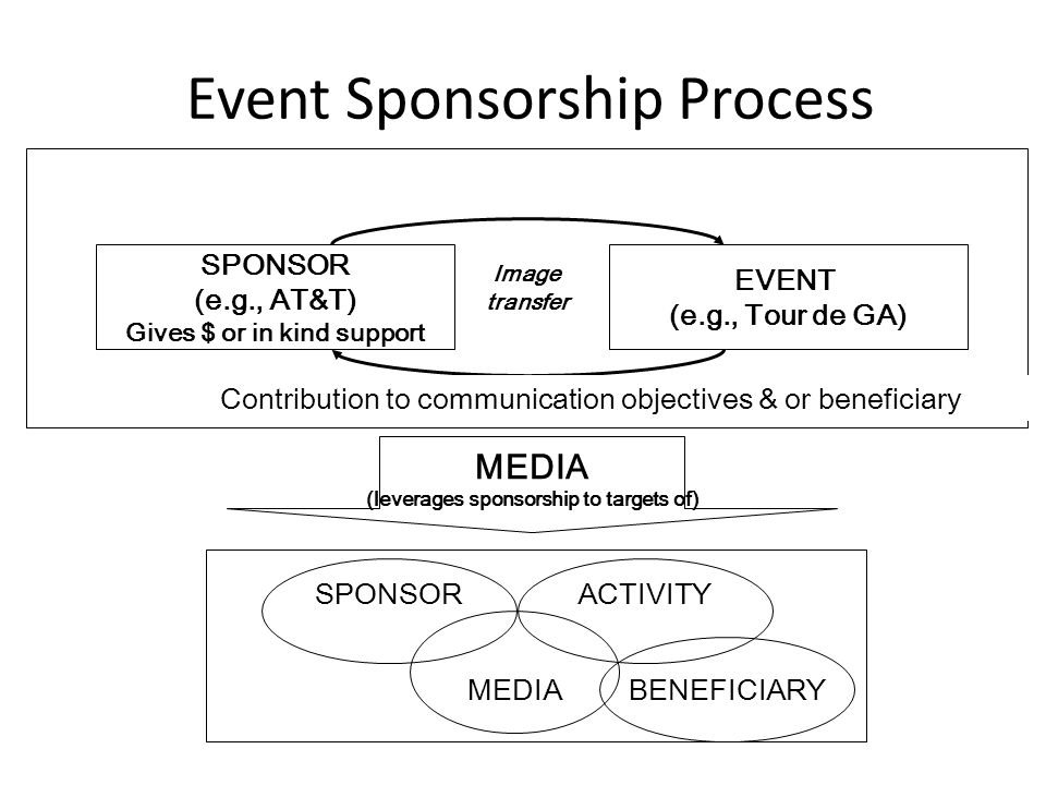 Event Sponsorship Process