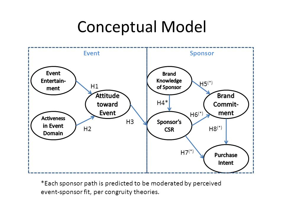 Conceptual Model Event Sponsor H5(*) H1 Attitude toward Event