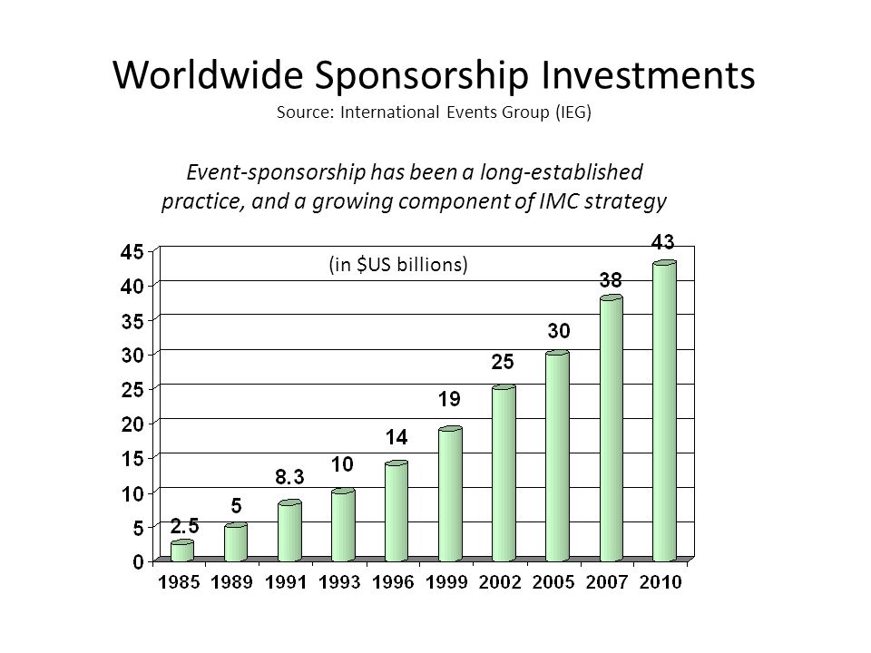Worldwide Sponsorship Investments Source: International Events Group (IEG)