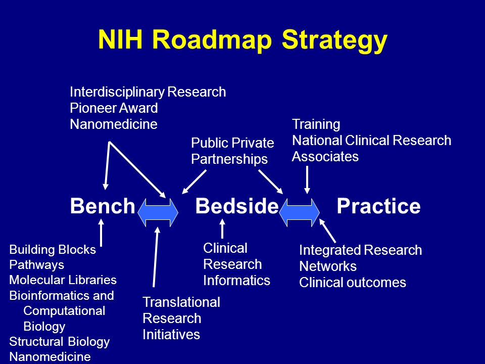 NIH Roadmap Strategy Bench Bedside Practice Interdisciplinary Research