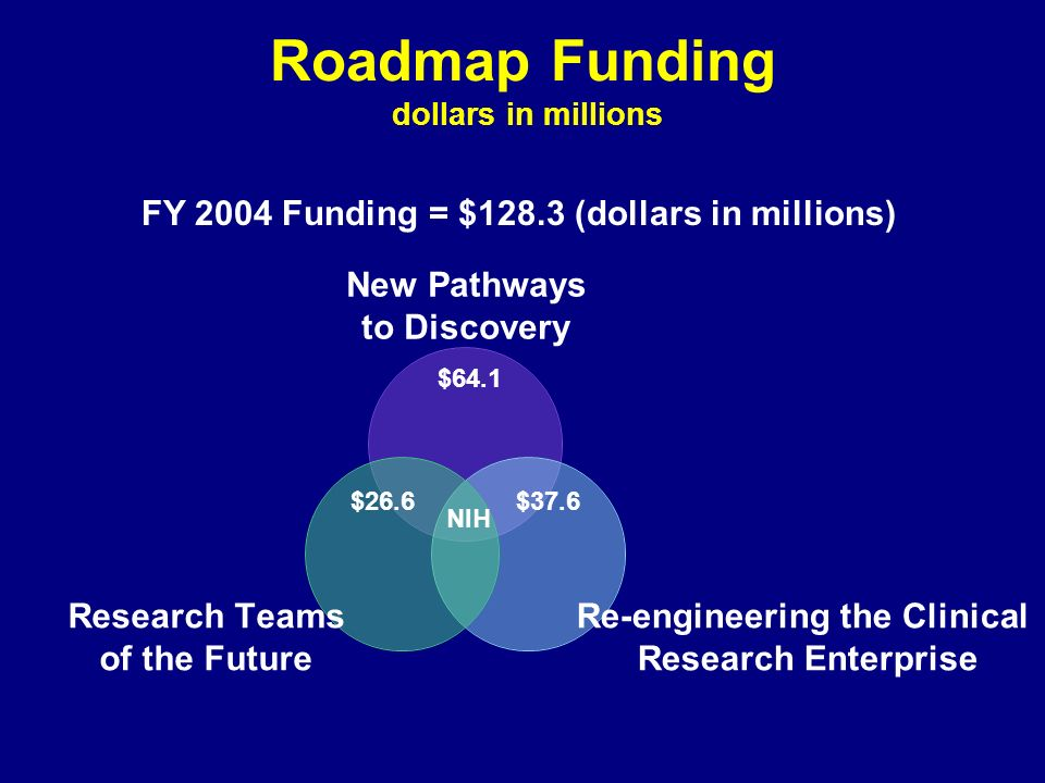 Roadmap Funding dollars in millions