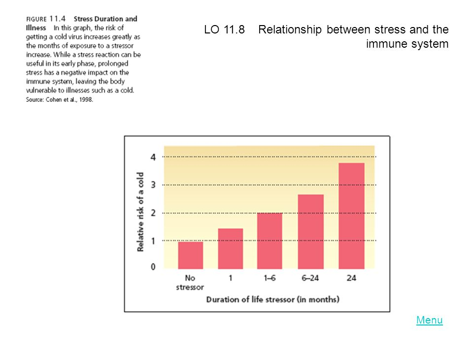 LO 11.8 Relationship between stress and the immune system