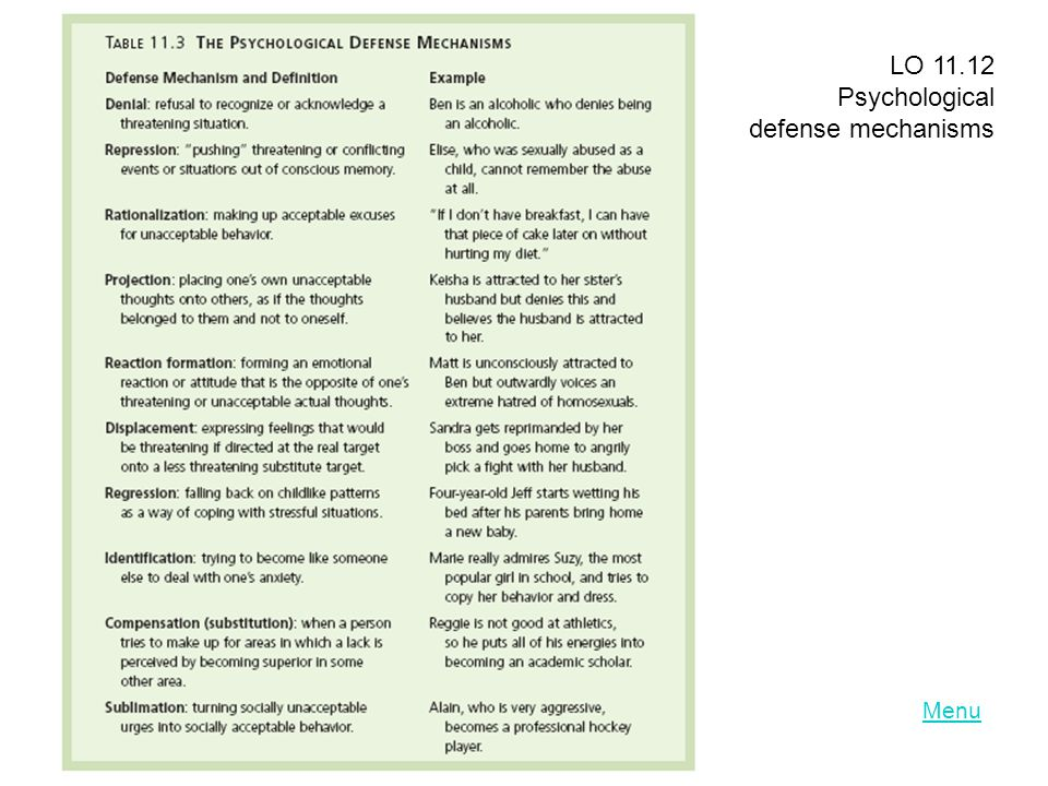 LO 11.12 Psychological defense mechanisms