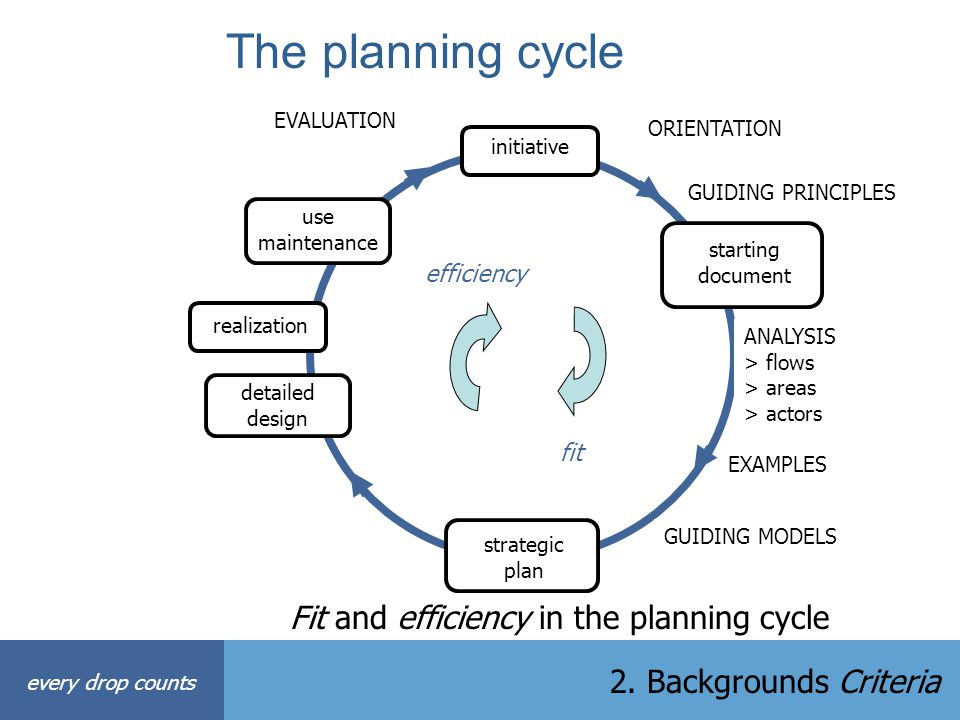 The planning cycle Fit and efficiency in the planning cycle