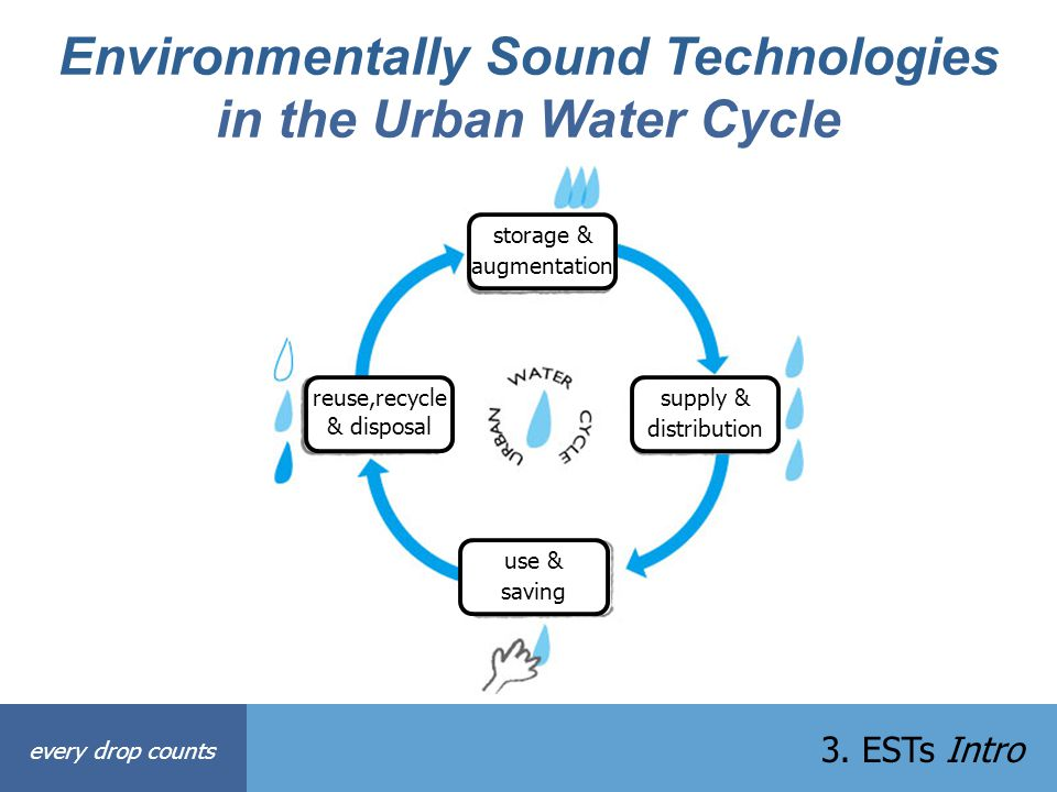 Environmentally Sound Technologies in the Urban Water Cycle