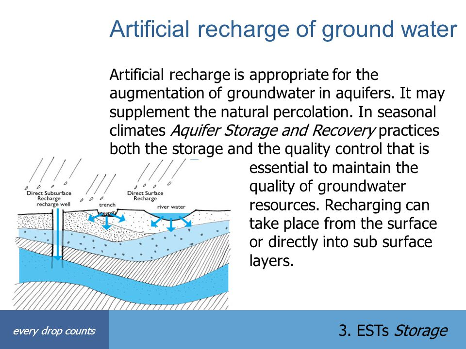 Artificial recharge of ground water