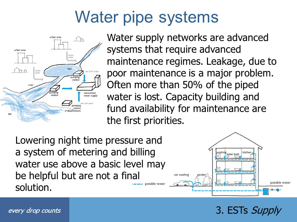 Water pipe systems