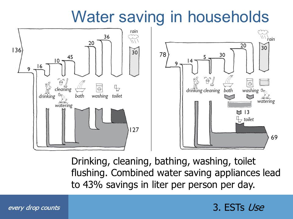Water saving in households