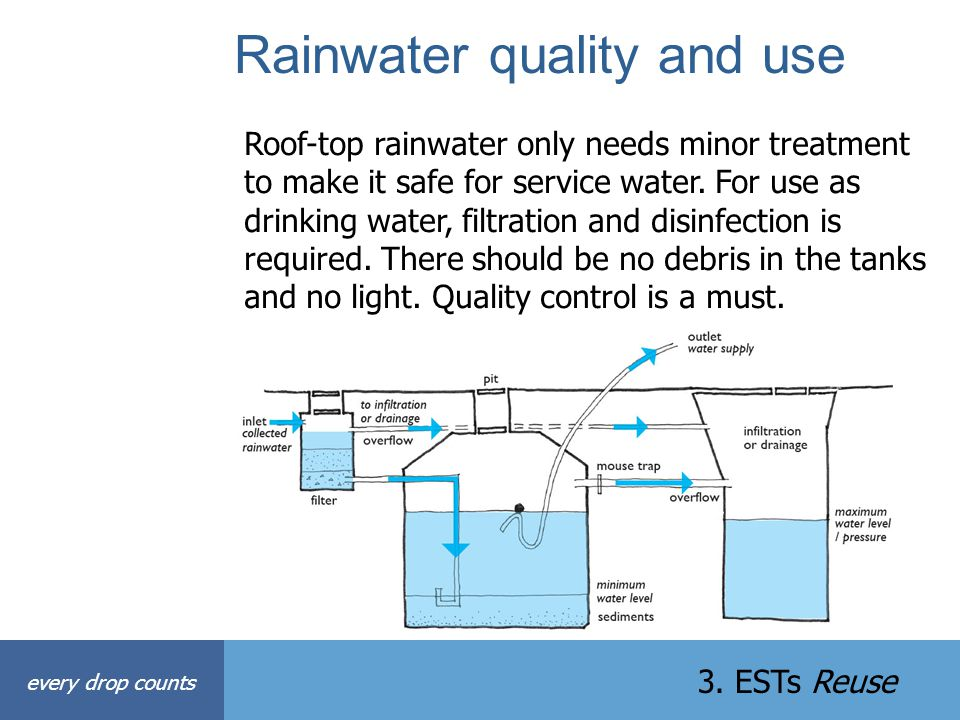 Rainwater quality and use