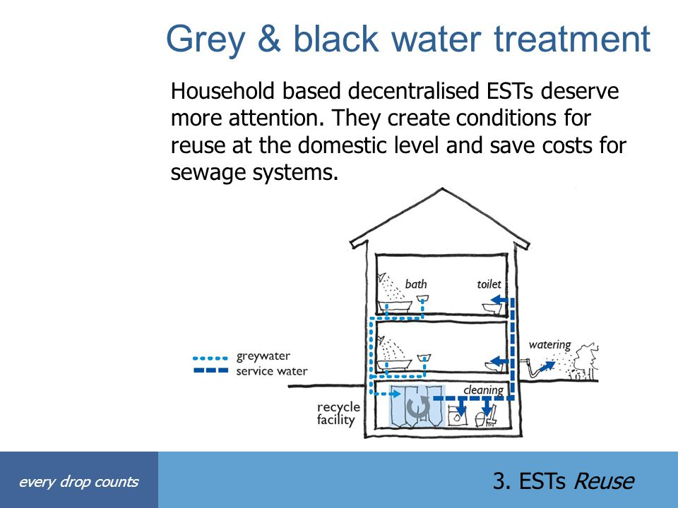 Grey & black water treatment