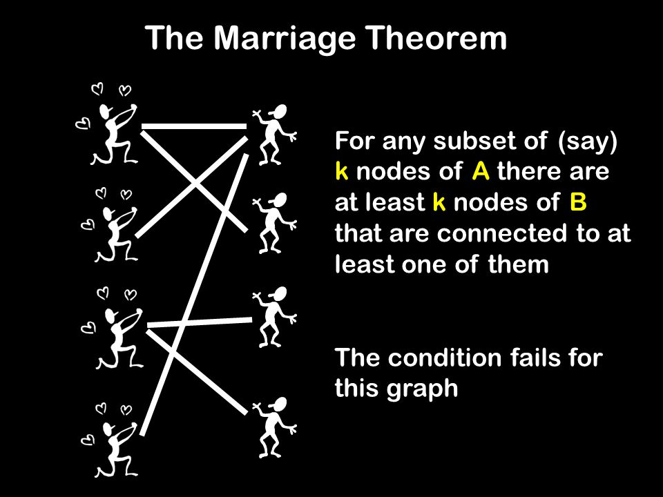 The Marriage Theorem For any subset of (say) k nodes of A there are at least k nodes of B that are connected to at least one of them.