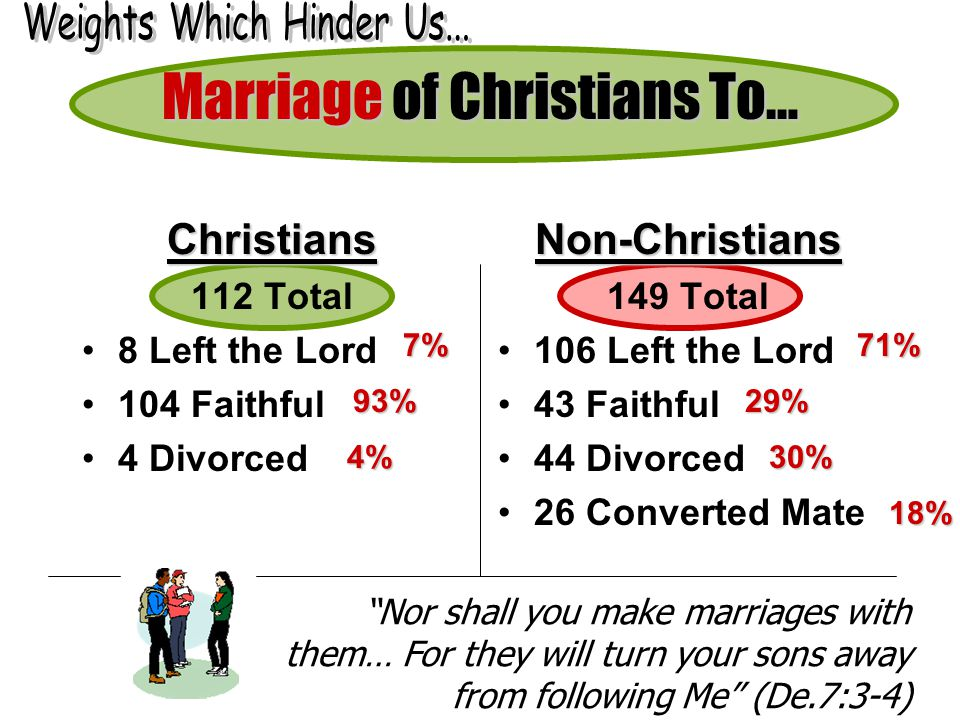 Marriage of Christians To…