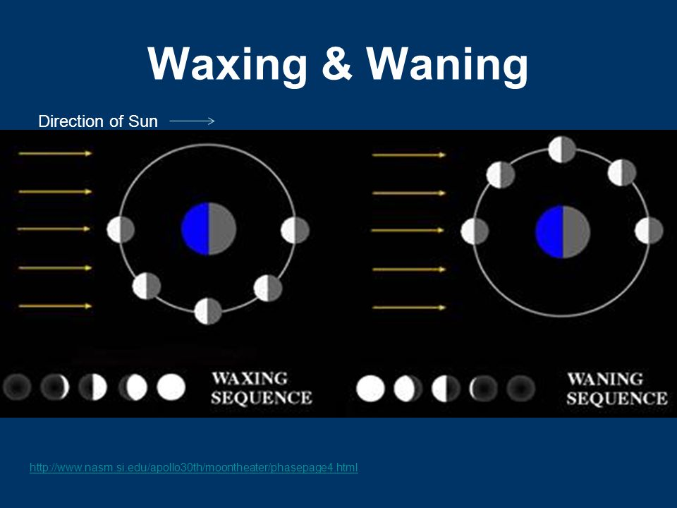 Waxing & Waning Direction of Sun