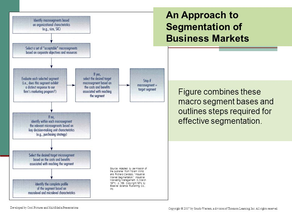 An Approach to Segmentation of Business Markets