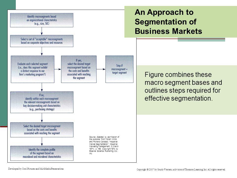 An Approach to Segmentation of Business Markets