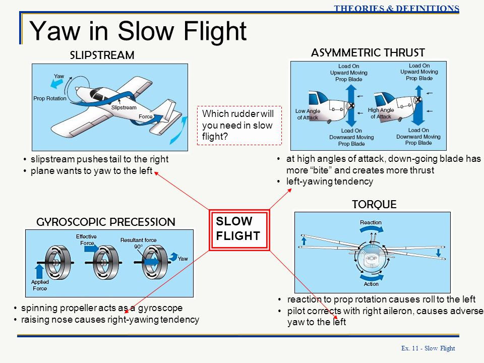 Yaw in Slow Flight ASYMMETRIC THRUST SLIPSTREAM TORQUE