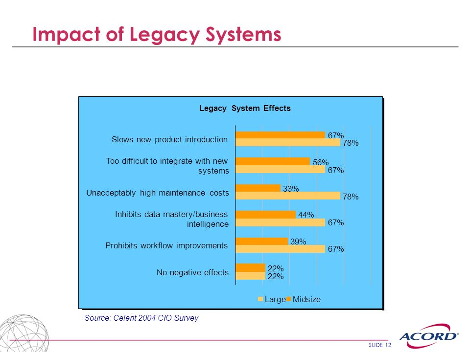 Impact of Legacy Systems