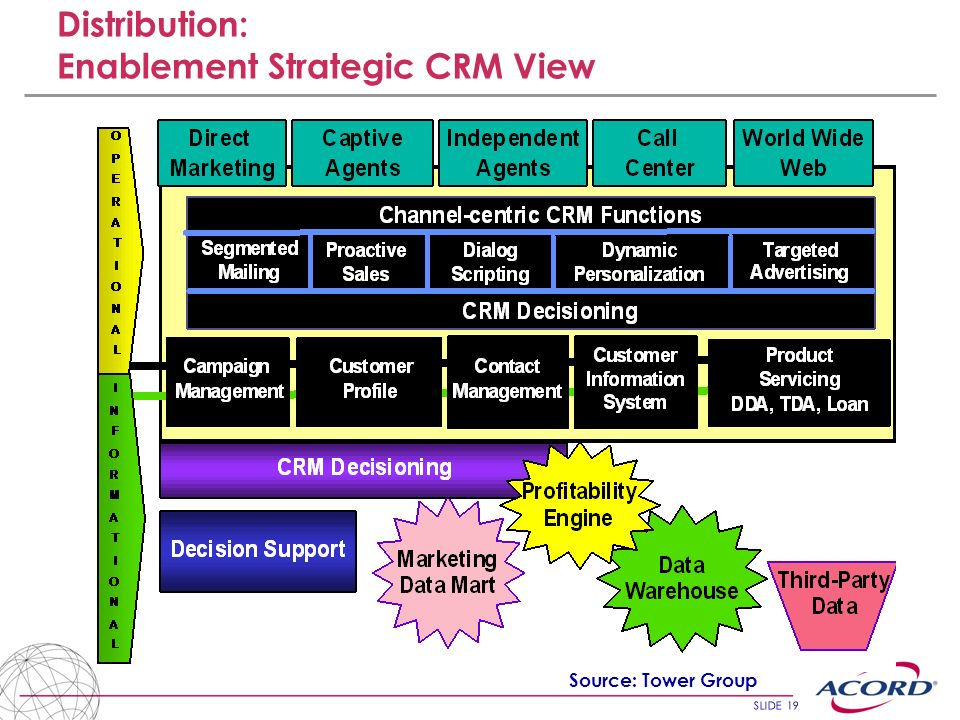 Distribution: Enablement Strategic CRM View