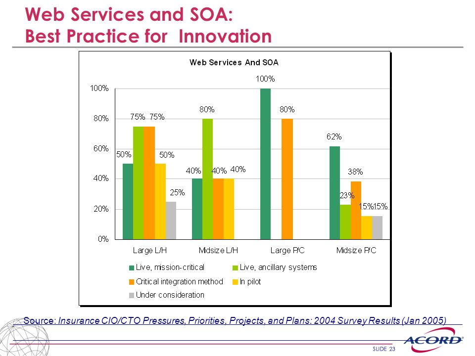 Web Services and SOA: Best Practice for Innovation
