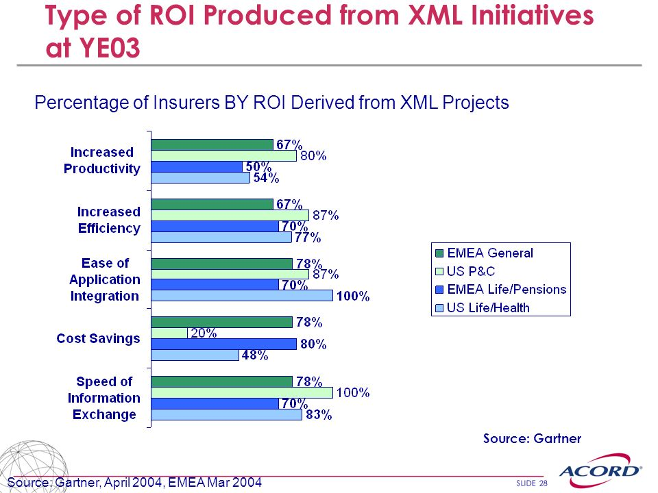 Type of ROI Produced from XML Initiatives at YE03