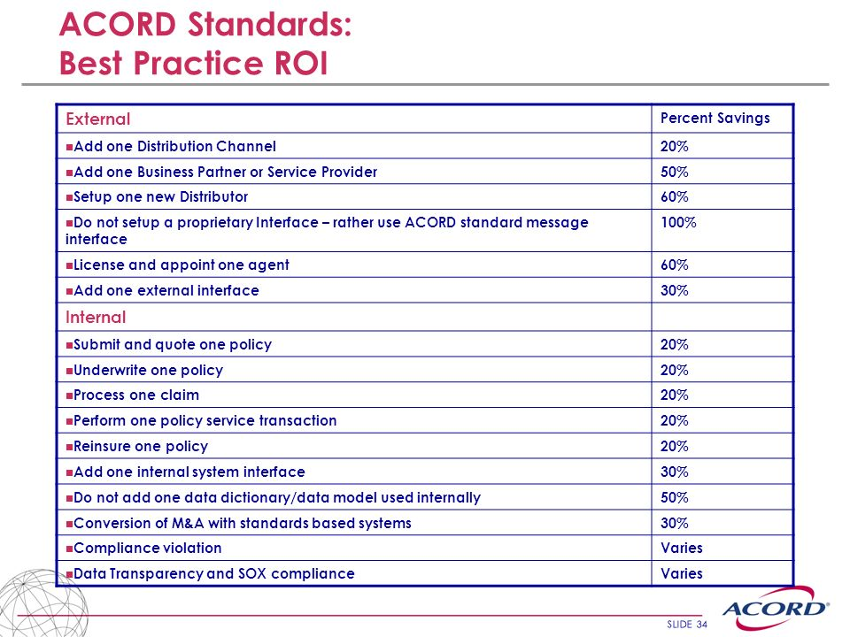 ACORD Standards: Best Practice ROI