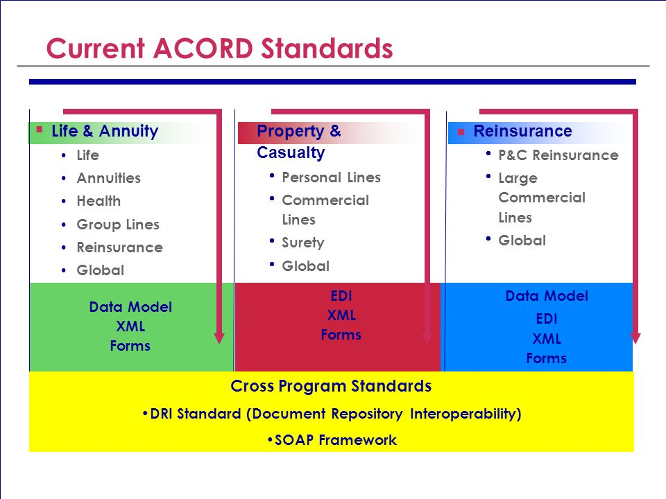 Current ACORD Standards