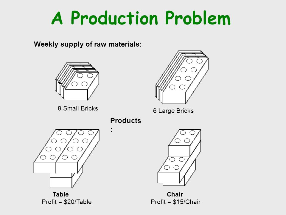 A Production Problem Weekly supply of raw materials: Products: