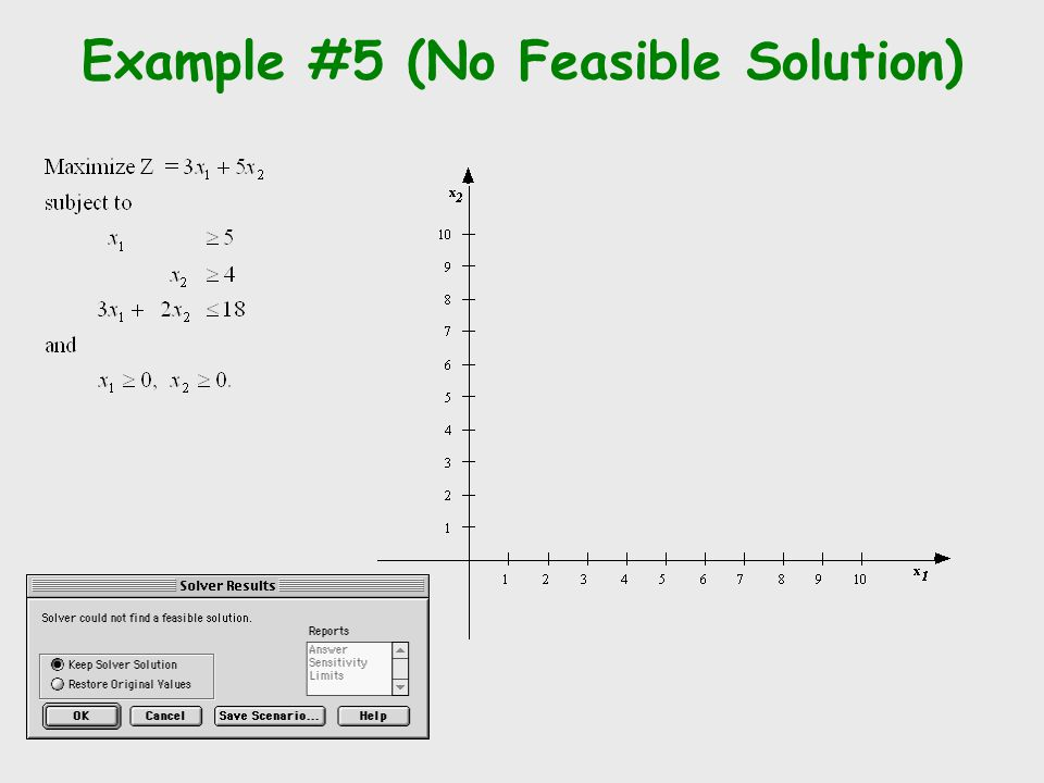 Example #5 (No Feasible Solution)