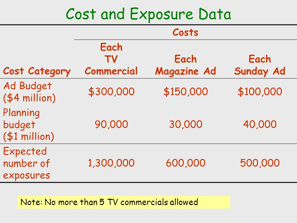 Cost and Exposure Data Costs Cost Category Each TV Commercial
