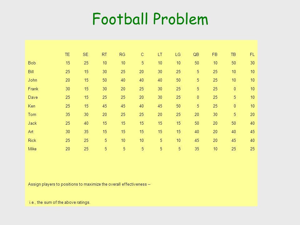 Football Problem TE SE RT RG C LT LG QB FB TB FL Bob 15 25 10 5 50 30
