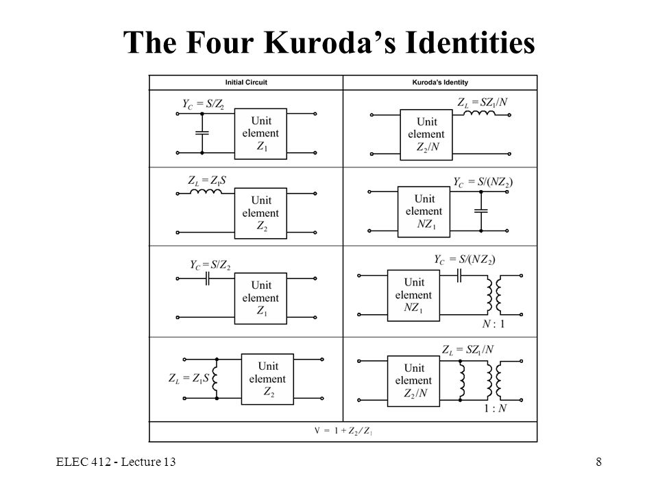The Four Kuroda's Identities