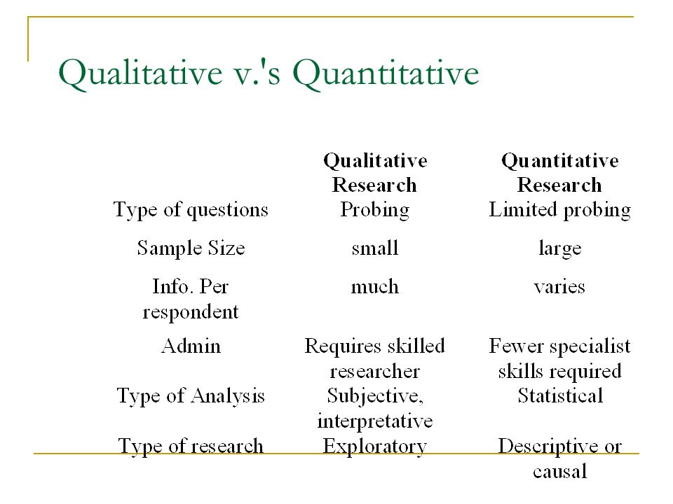 Qualitative v. s Quantitative