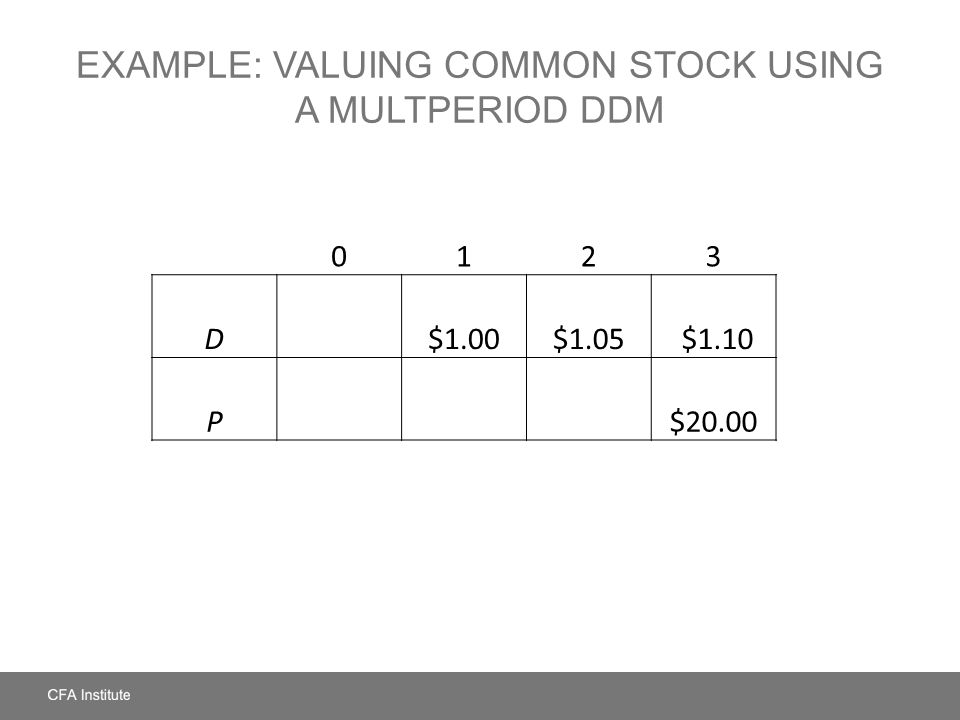 Example: Valuing Common Stock Using a Multperiod DDM