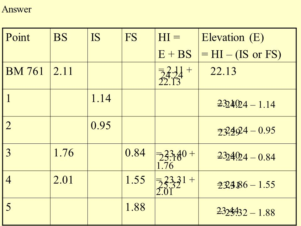 Point BS IS FS HI = E + BS Elevation (E) = HI – (IS or FS) BM 761 2.11